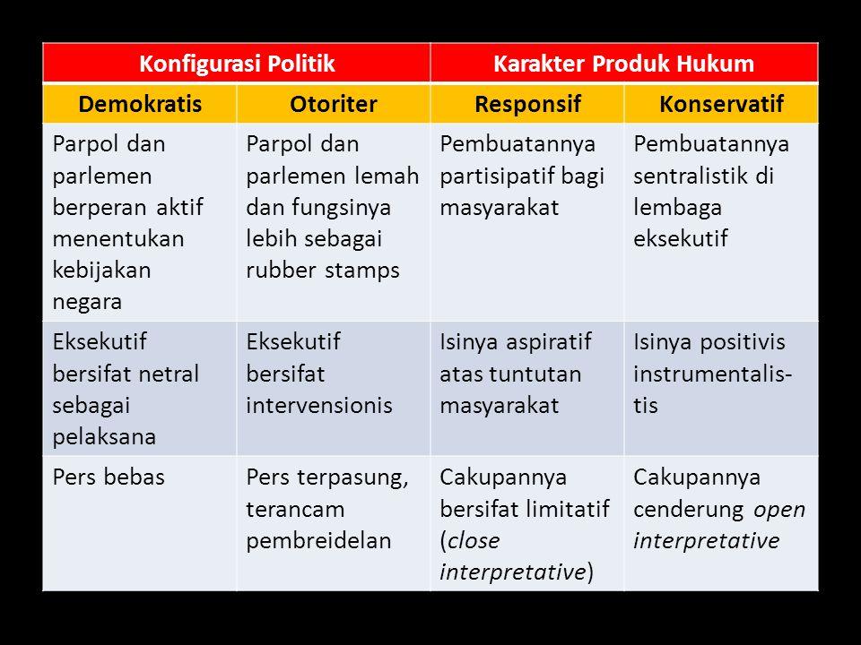 Konfigurasi PolitikKarakter Produk Hukum DemokratisOtoriterResponsifKonservatif Parpol dan parlemen berperan aktif menentukan kebijakan negara Parpol