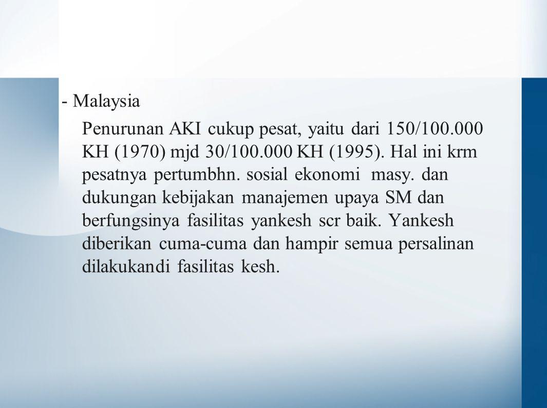 - Malaysia Penurunan AKI cukup pesat, yaitu dari 150/100.000 KH (1970) mjd 30/100.000 KH (1995). Hal ini krm pesatnya pertumbhn. sosial ekonomi masy.