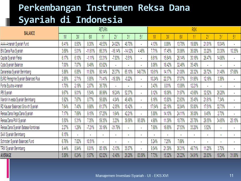Perkembangan Instrumen Reksa Dana Syariah di Indonesia 11 Manajemen Investasi Syariah - UI - EKS XVI