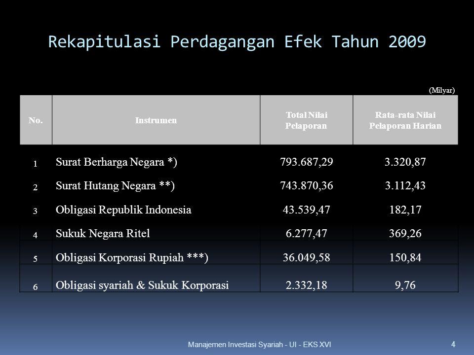 (Milyar) No.Instrumen Total Nilai Pelaporan Rata-rata Nilai Pelaporan Harian 1 Surat Berharga Negara *)793.687,293.320,87 2 Surat Hutang Negara **)743.870,363.112,43 3 Obligasi Republik Indonesia43.539,47182,17 4 Sukuk Negara Ritel6.277,47369,26 5 Obligasi Korporasi Rupiah ***)36.049,58150,84 6 Obligasi syariah & Sukuk Korporasi2.332,189,76 Rekapitulasi Perdagangan Efek Tahun 2009 4 Manajemen Investasi Syariah - UI - EKS XVI