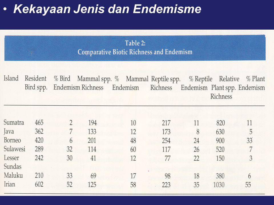 •Kekayaan Jenis dan Endemisme
