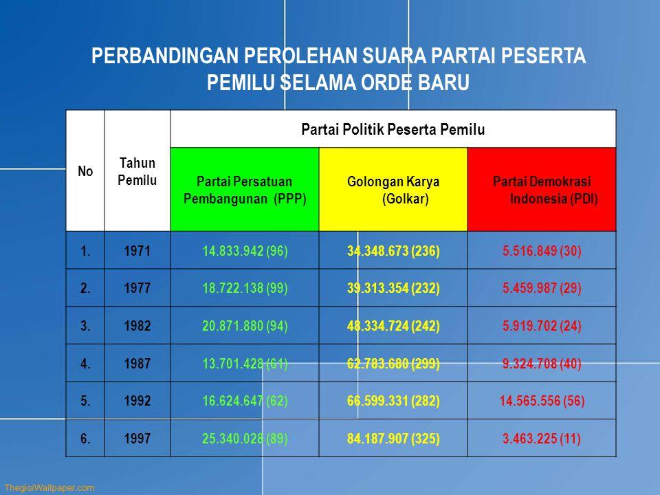 No Tahun Pemilu Partai Politik Peserta Pemilu Partai Persatuan Pembangunan (PPP) Golongan Karya (Golkar) Partai Demokrasi Indonesia (PDI) 1.197114.833