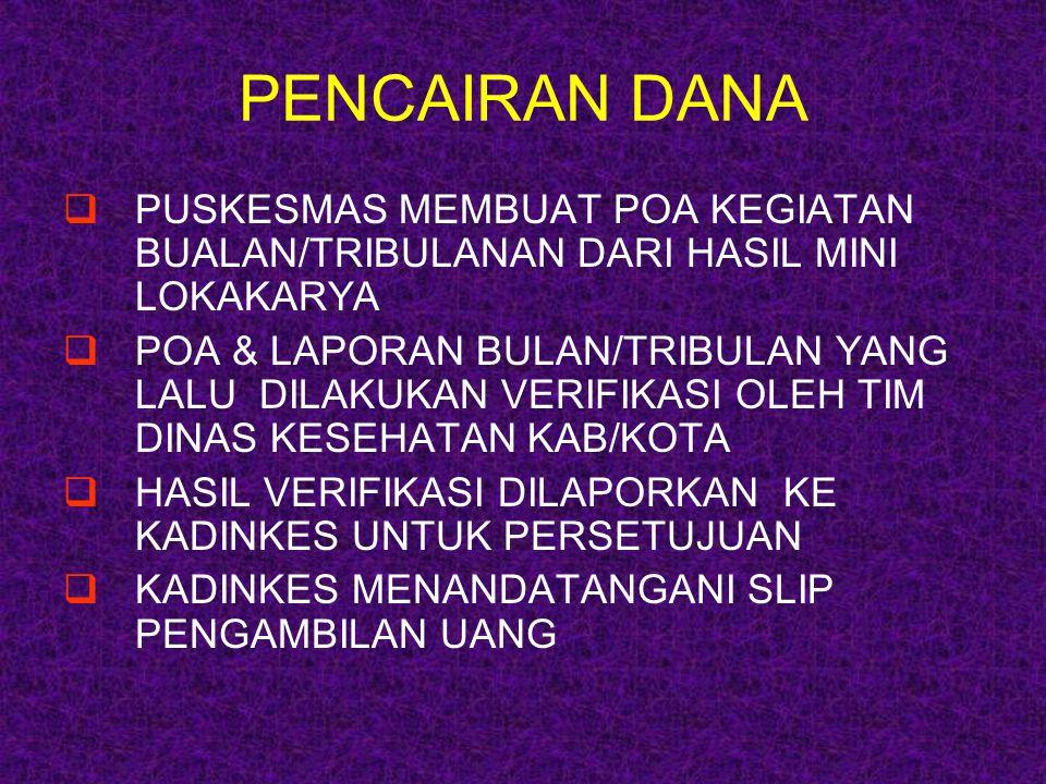 PEMANFAATAN DANA (1) A.