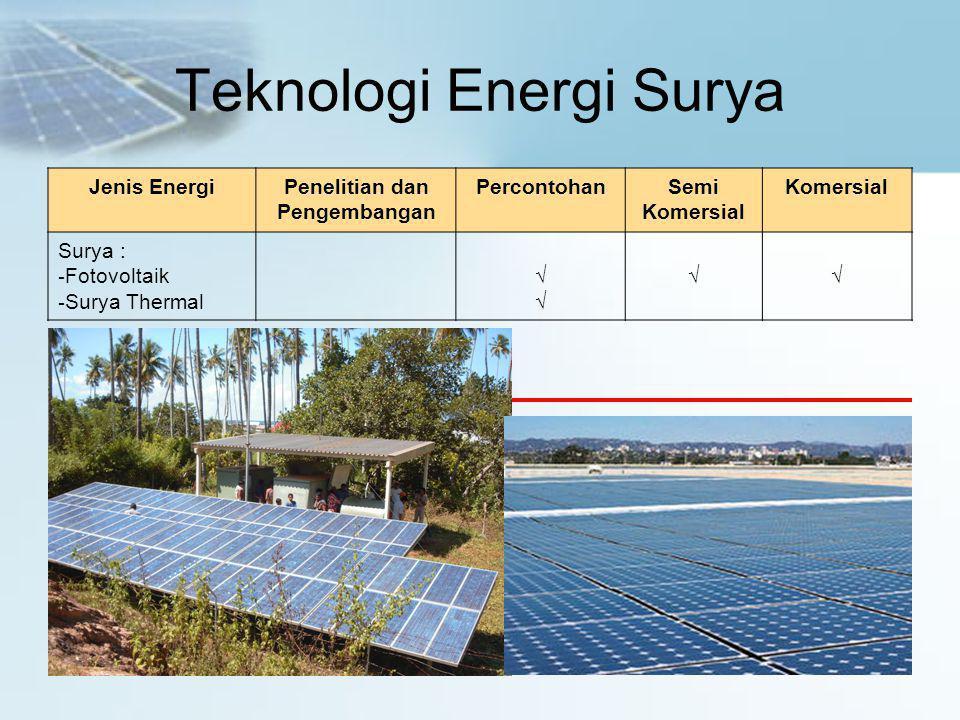 Teknologi Energi Surya Jenis EnergiPenelitian dan Pengembangan PercontohanSemi Komersial Surya : - Fotovoltaik - Surya Thermal √√√√ √√