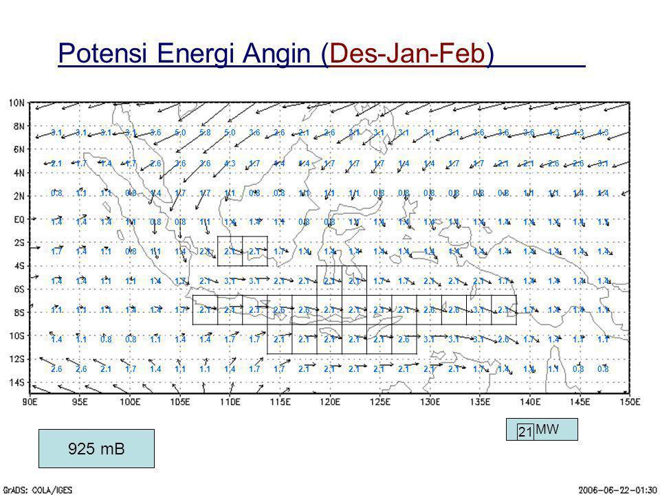 1 MW 925 mB Potensi Energi Angin (Des-Jan-Feb) 3.1 3.65.05.85.03.62.62.12.63.1 3.6 4.3 2.11.71.41.72.63.6 4.31.71.4 1.7 1.4 1.7 2.1 2.6 3.1 0.81.1 0.8