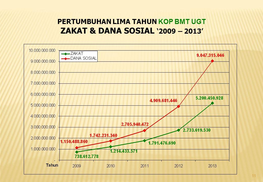 11 PERTUMBUHAN LIMA TAHUN KOP BMT UGT ZAKAT & DANA SOSIAL '2009 – 2013'