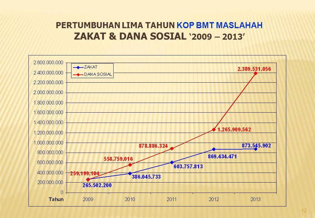 12 PERTUMBUHAN LIMA TAHUN KOP BMT MASLAHAH ZAKAT & DANA SOSIAL '2009 – 2013'