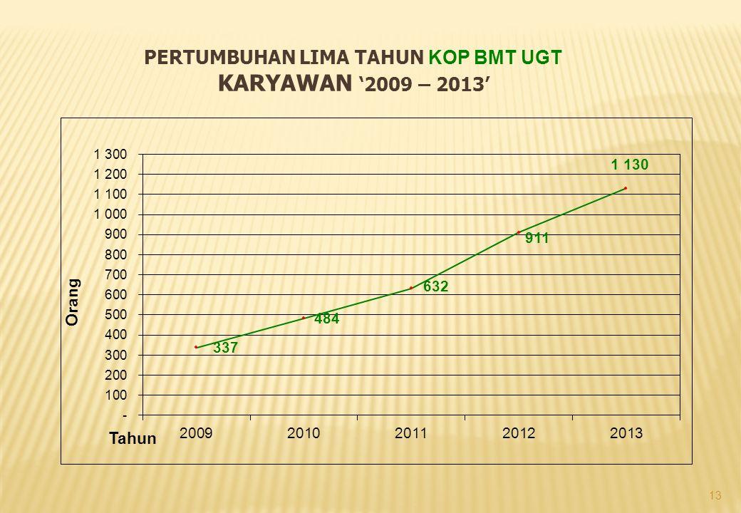 13 PERTUMBUHAN LIMA TAHUN KOP BMT UGT KARYAWAN '2009 – 2013'