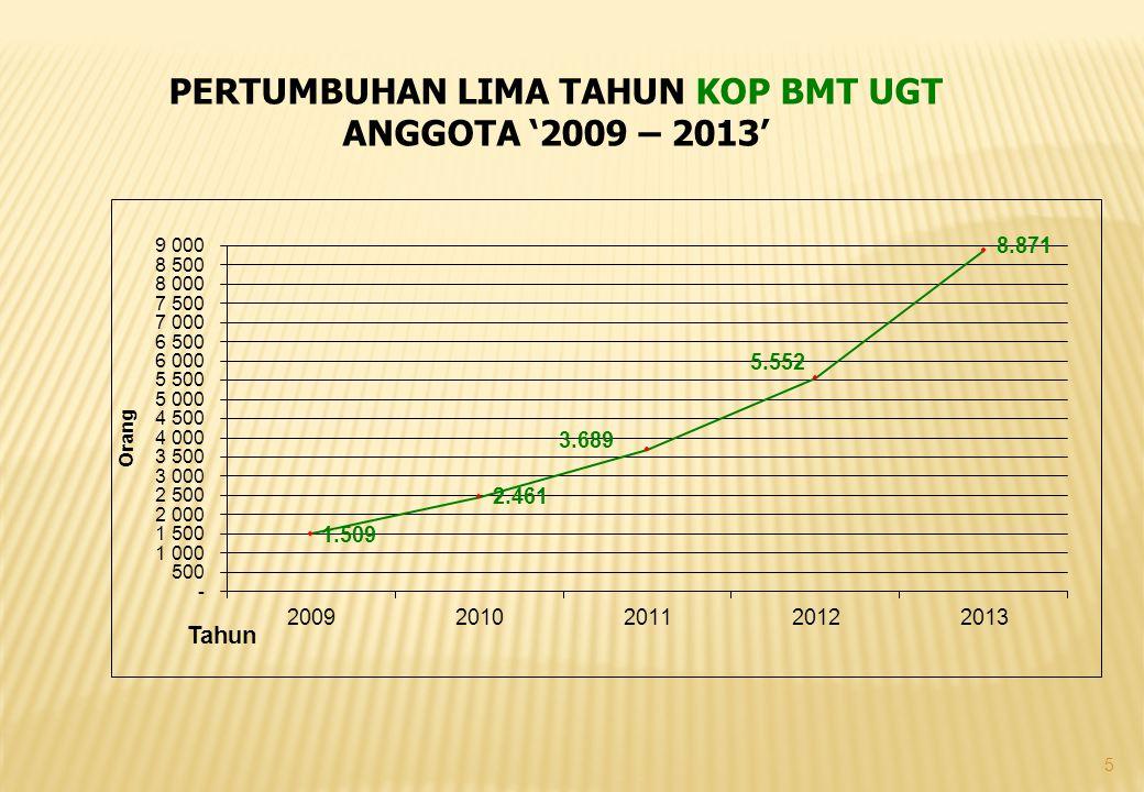 5 PERTUMBUHAN LIMA TAHUN KOP BMT UGT ANGGOTA '2009 – 2013'