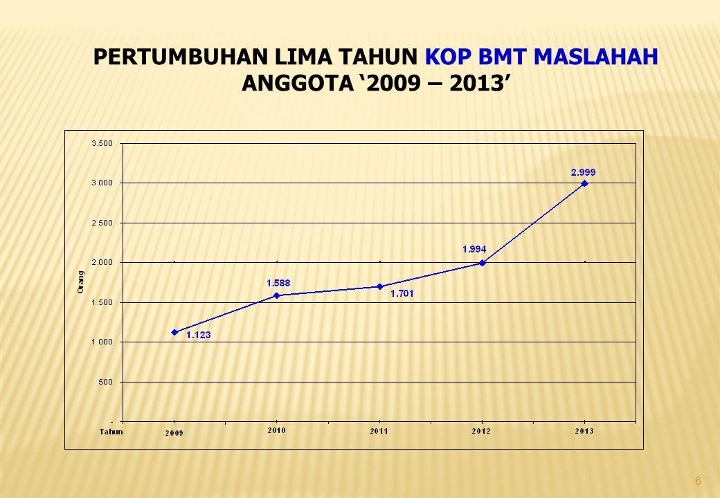 7 PERTUMBUHAN LIMA TAHUN KOP BMT UGT PENYIMPAN & PEMINJAM '2009 – 2013'