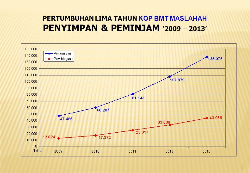 8 PERTUMBUHAN LIMA TAHUN KOP BMT MASLAHAH PENYIMPAN & PEMINJAM '2009 – 2013'