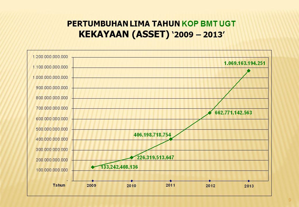 10 PERTUMBUHAN LIMA TAHUN KOP BMT MASLAHAH KEKAYAAN (ASSET) '2009 – 2013'