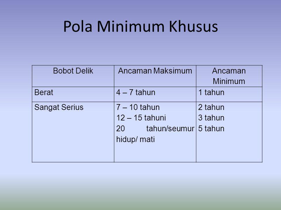 Pola Minimum Khusus Bobot DelikAncaman Maksimum Ancaman Minimum Berat4 – 7 tahun1 tahun Sangat Serius7 – 10 tahun 12 – 15 tahuni 20 tahun/seumur hidup