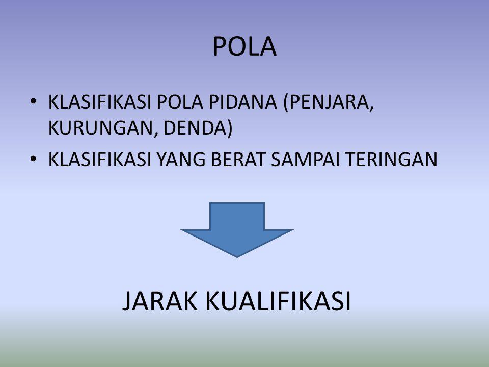 POLA • KLASIFIKASI POLA PIDANA (PENJARA, KURUNGAN, DENDA) • KLASIFIKASI YANG BERAT SAMPAI TERINGAN JARAK KUALIFIKASI