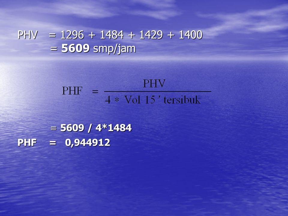 LHR = VJP * PHV = (100/9) * 5609 = (100/9) * 5609 = 62322,22 SMP/hari = 62322,22 SMP/hari Jadi Lalu lintas harian rata-rata (LHR) yang melalui Jalan Mataram adalah 62.322 smp/hari.