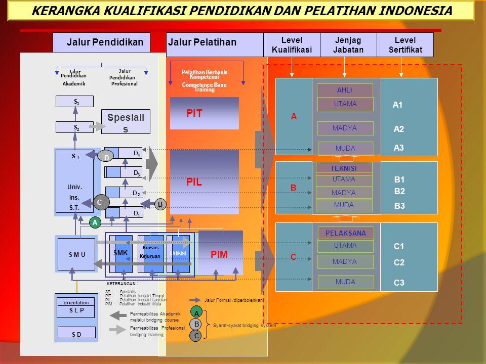 Jalur Pendidikan Akademik Jalur Pendidikan Profesional S 3 S 2 S M U orientation S L P S D S 1 Univ. Ins. S.T. Spesiali s D 4 D 3 D 2 D 1 SMK Kursus K