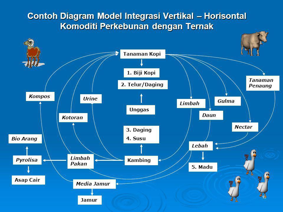 10 Contoh Diagram Model Integrasi Vertikal – Horisontal Komoditi Perkebunan dengan Ternak Tanaman Kopi 1. Biji Kopi 2. Telur/Daging Unggas 3. Daging 4