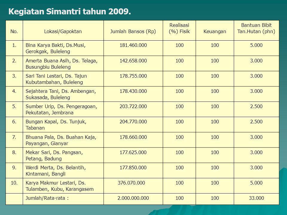 Kegiatan Simantri tahun 2009. No.Lokasi/GapoktanJumlah Bansos (Rp) Realisasi (%) FisikKeuangan Bantuan Bibit Tan.Hutan (phn) 1.Bina Karya Bakti, Ds.Mu