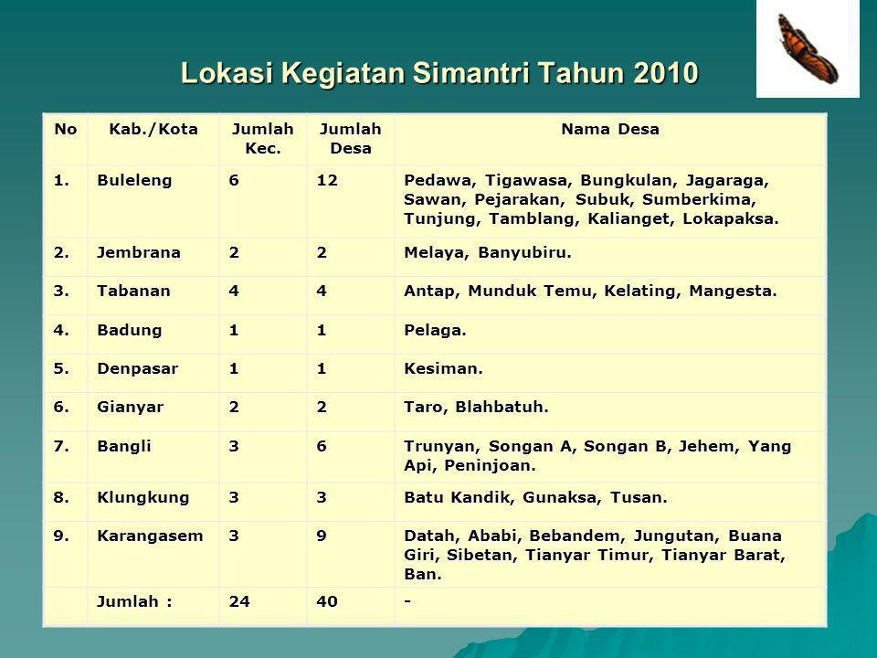 16 Lokasi Kegiatan Simantri Tahun 2010 NoKab./Kota Jumlah Kec. Jumlah Desa Nama Desa 1.Buleleng612 Pedawa, Tigawasa, Bungkulan, Jagaraga, Sawan, Pejar