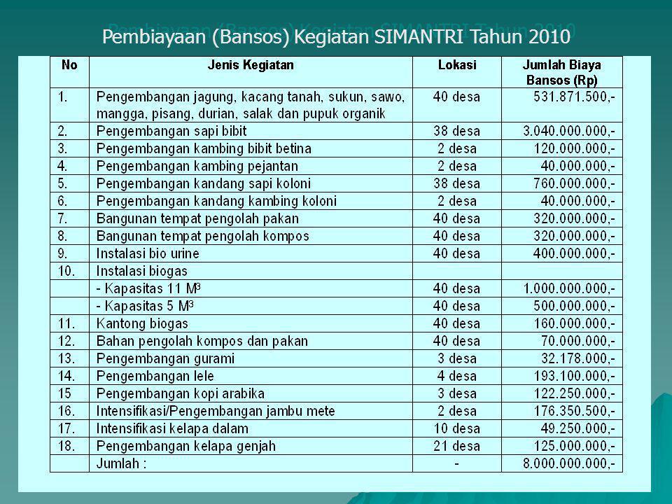 17 Pembiayaan (Bansos) Kegiatan SIMANTRI Tahun 2010 Pembiayaan (Bansos) Kegiatan SIMANTRI Tahun 2010