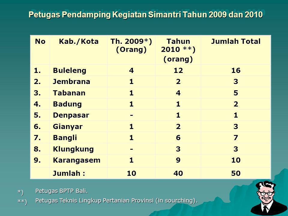 18 Petugas Pendamping Kegiatan Simantri Tahun 2009 dan 2010 NoKab./Kota Th. 2009*) (Orang) Tahun 2010 **) (orang) Jumlah Total 1.Buleleng41216 2.Jembr