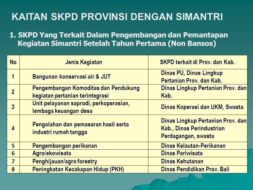1. SKPD Yang Terkait Dalam Pengembangan dan Pemantapan Kegiatan Simantri Setelah Tahun Pertama (Non Bansos) No Jenis Kegiatan SKPD terkait di Prov. da