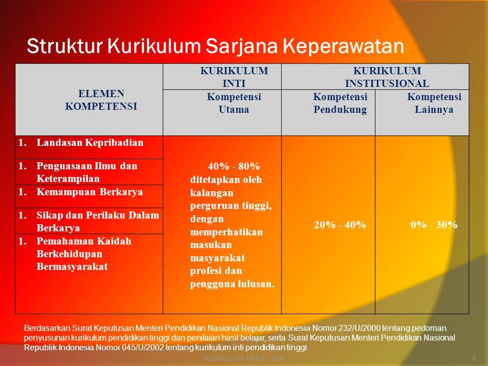 Struktur Kurikulum Sarjana Keperawatan ELEMEN KOMPETENSI KURIKULUM INTI KURIKULUM INSTITUSIONAL Kompetensi Utama Kompetensi Pendukung Kompetensi Lainn