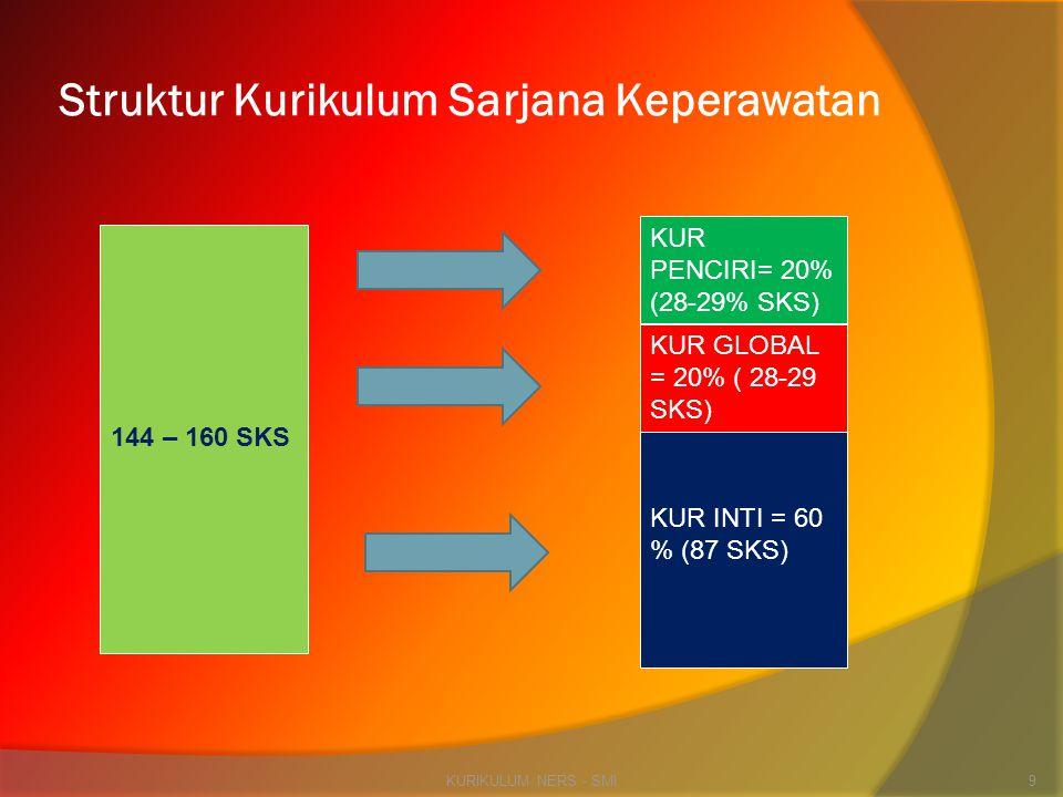 KURIKULUM NERS - SMI9 144 – 160 SKS KUR PENCIRI= 20% (28-29% SKS) KUR GLOBAL = 20% ( 28-29 SKS) KUR INTI = 60 % (87 SKS) Struktur Kurikulum Sarjana Ke