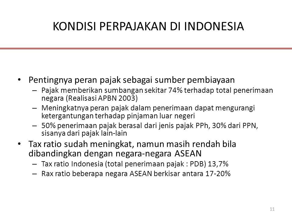 11 KONDISI PERPAJAKAN DI INDONESIA • Pentingnya peran pajak sebagai sumber pembiayaan – Pajak memberikan sumbangan sekitar 74% terhadap total penerima