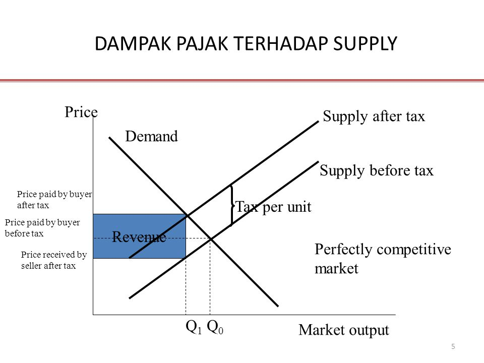 5 DAMPAK PAJAK TERHADAP SUPPLY Revenue Price Market output Supply after tax Supply before tax Tax per unit Price paid by buyer after tax Price paid by