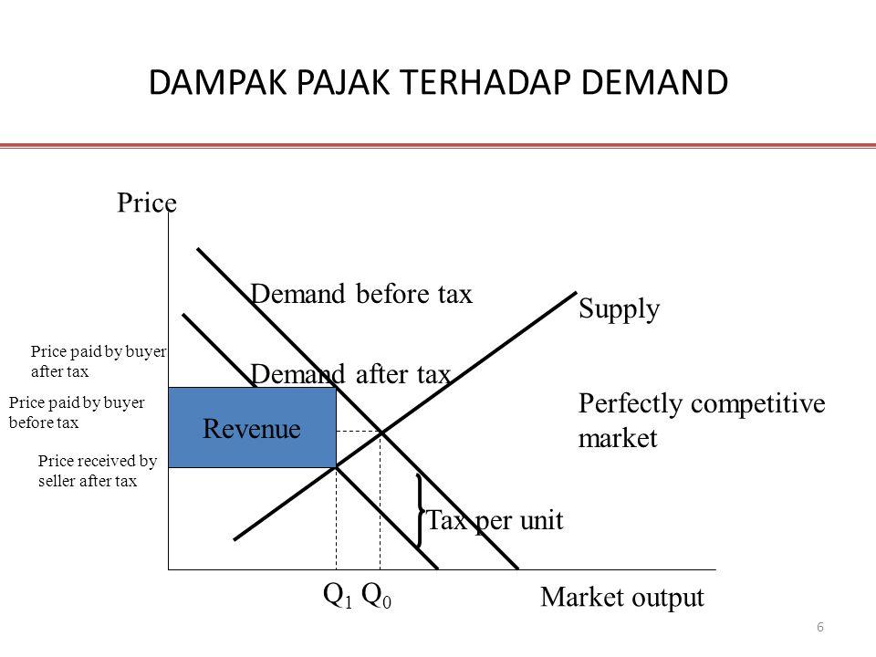 6 DAMPAK PAJAK TERHADAP DEMAND Price Market output Demand before tax Supply Tax per unit Price paid by buyer after tax Price paid by buyer before tax
