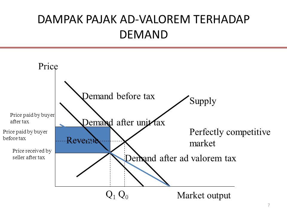 7 Revenue DAMPAK PAJAK AD-VALOREM TERHADAP DEMAND Price Market output Demand before tax Supply Price paid by buyer after tax Price paid by buyer befor