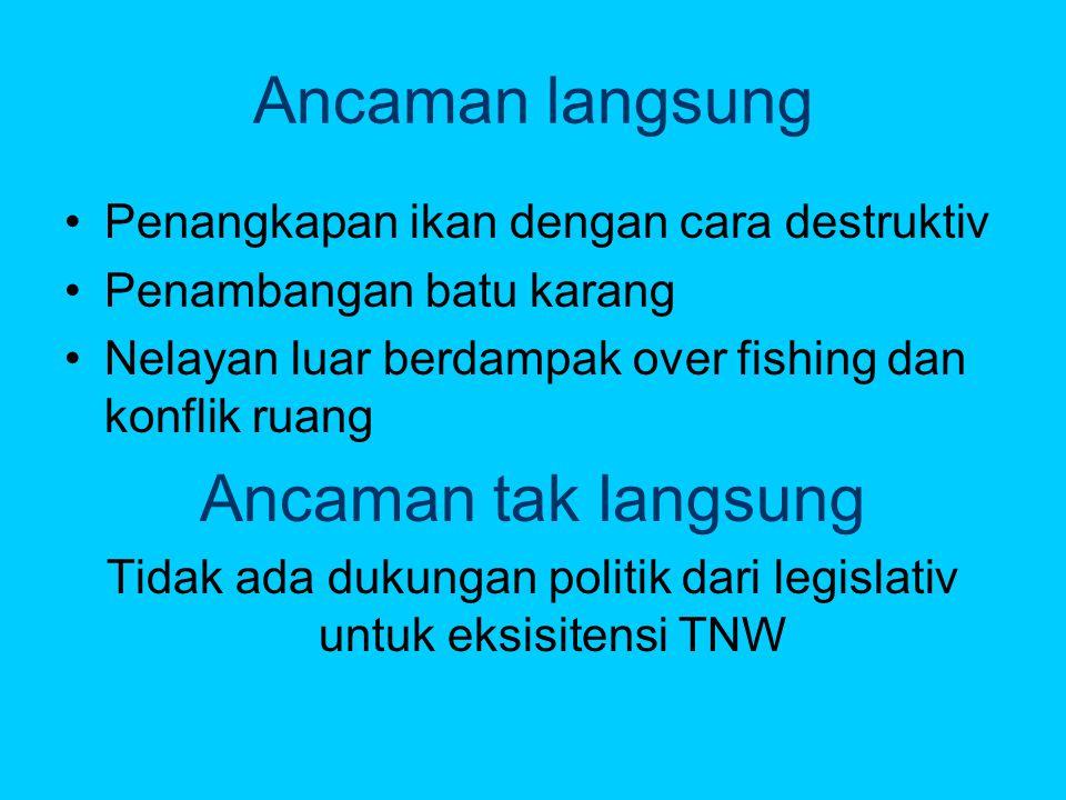 Ancaman langsung •Penangkapan ikan dengan cara destruktiv •Penambangan batu karang •Nelayan luar berdampak over fishing dan konflik ruang Ancaman tak langsung Tidak ada dukungan politik dari legislativ untuk eksisitensi TNW