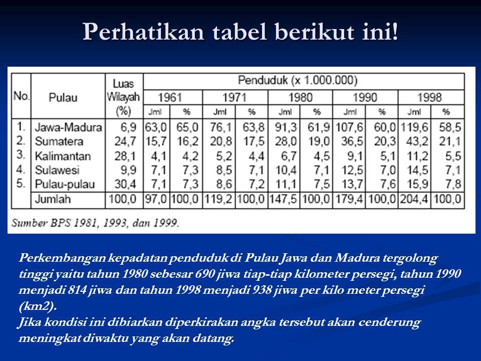 Perhatikan tabel berikut ini! Perkembangan kepadatan penduduk di Pulau Jawa dan Madura tergolong tinggi yaitu tahun 1980 sebesar 690 jiwa tiap-tiap ki