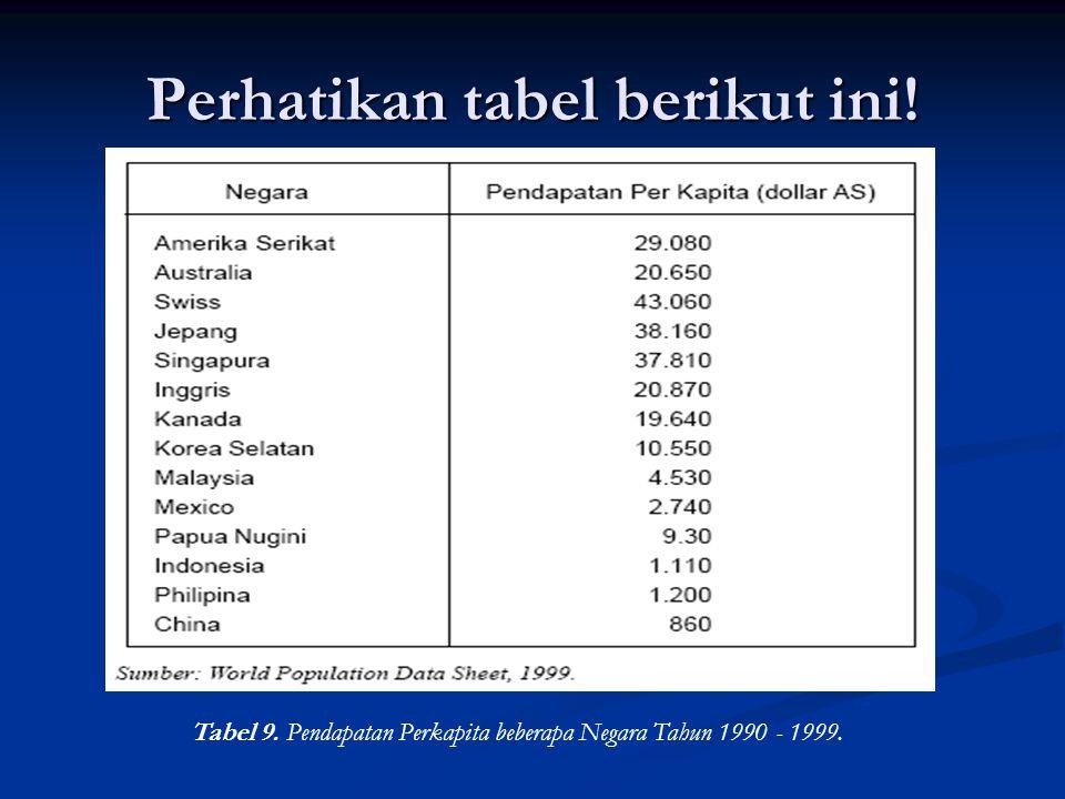 Perhatikan tabel berikut ini! Tabel 9. Pendapatan Perkapita beberapa Negara Tahun 1990 - 1999.