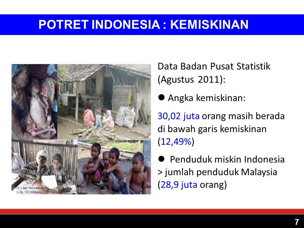 Data Badan Pusat Statistik (Agustus 2011):  Angka kemiskinan: 30,02 juta orang masih berada di bawah garis kemiskinan (12,49%)  Penduduk miskin Indo