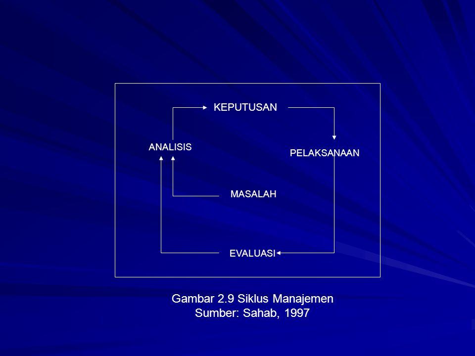 EVALUASI PELAKSANAAN MASALAH ANALISIS KEPUTUSAN Gambar 2.9 Siklus Manajemen Sumber: Sahab, 1997