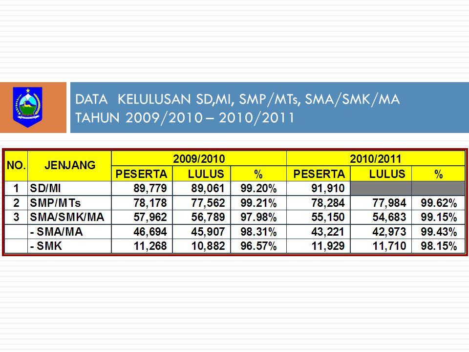 DATA KELULUSAN SD,MI, SMP/MTs, SMA/SMK/MA TAHUN 2009/2010 – 2010/2011