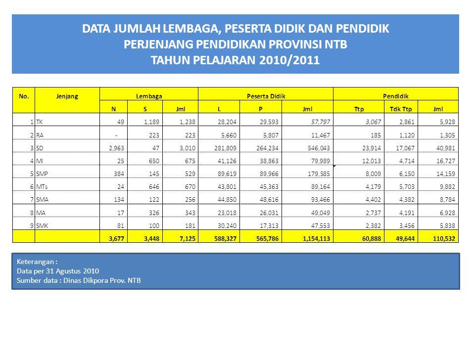 DATA JUMLAH LEMBAGA, PESERTA DIDIK DAN PENDIDIK PERJENJANG PENDIDIKAN PROVINSI NTB TAHUN PELAJARAN 2010/2011 Keterangan : Data per 31 Agustus 2010 Sumber data : Dinas Dikpora Prov.