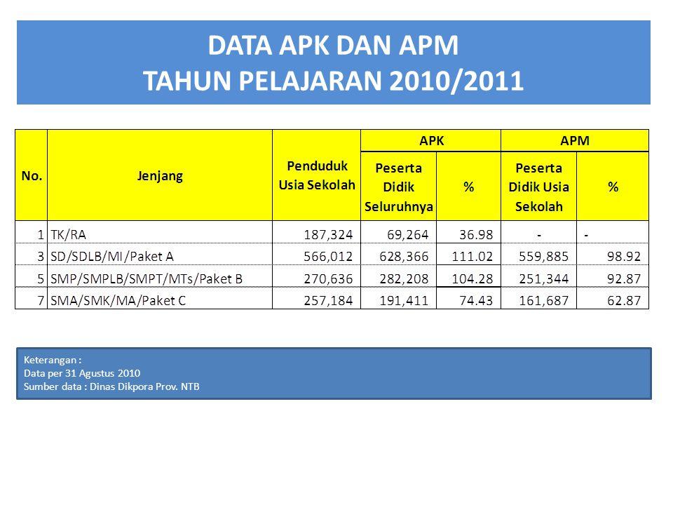 DATA APK DAN APM TAHUN PELAJARAN 2010/2011 Keterangan : Data per 31 Agustus 2010 Sumber data : Dinas Dikpora Prov.