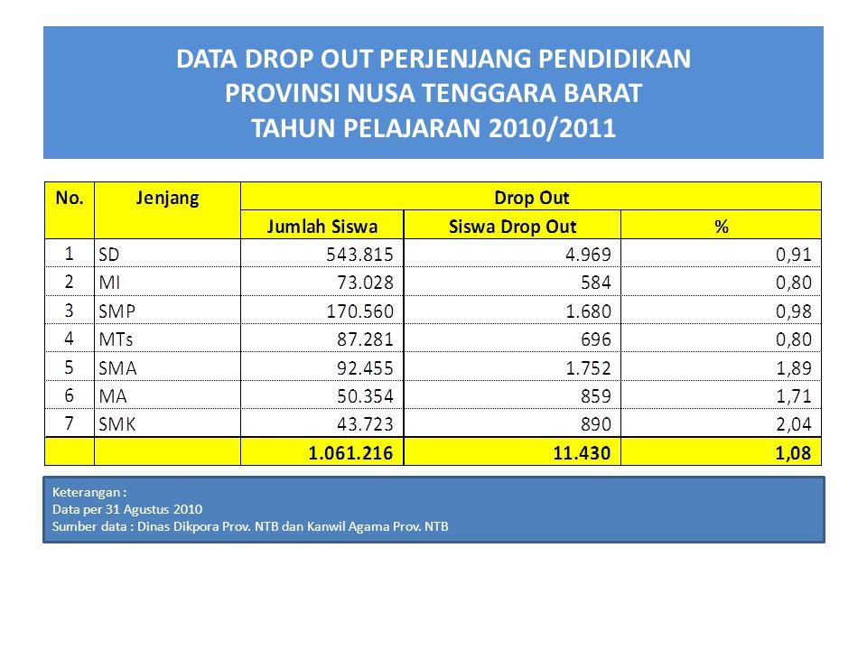 DATA DROP OUT PERJENJANG PENDIDIKAN PROVINSI NUSA TENGGARA BARAT TAHUN PELAJARAN 2010/2011 Keterangan : Data per 31 Agustus 2010 Sumber data : Dinas Dikpora Prov.