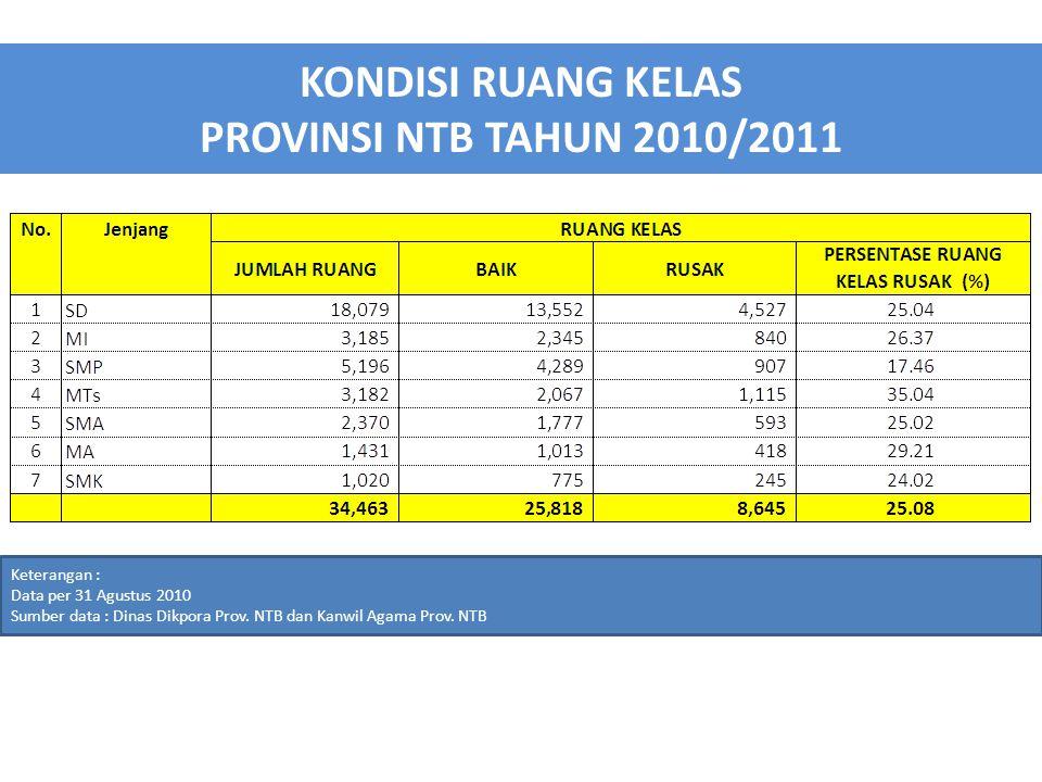 KONDISI RUANG KELAS PROVINSI NTB TAHUN 2010/2011 Keterangan : Data per 31 Agustus 2010 Sumber data : Dinas Dikpora Prov.
