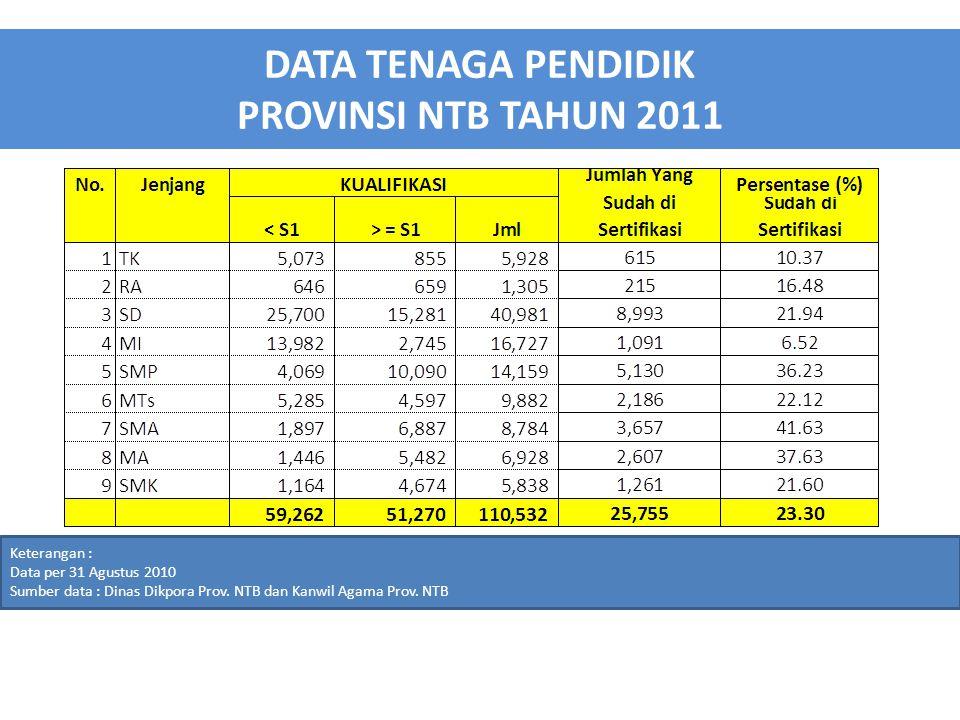 DATA TENAGA PENDIDIK PROVINSI NTB TAHUN 2011 Keterangan : Data per 31 Agustus 2010 Sumber data : Dinas Dikpora Prov.