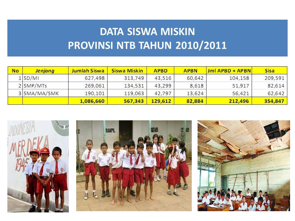 DATA SISWA MISKIN PROVINSI NTB TAHUN 2010/2011