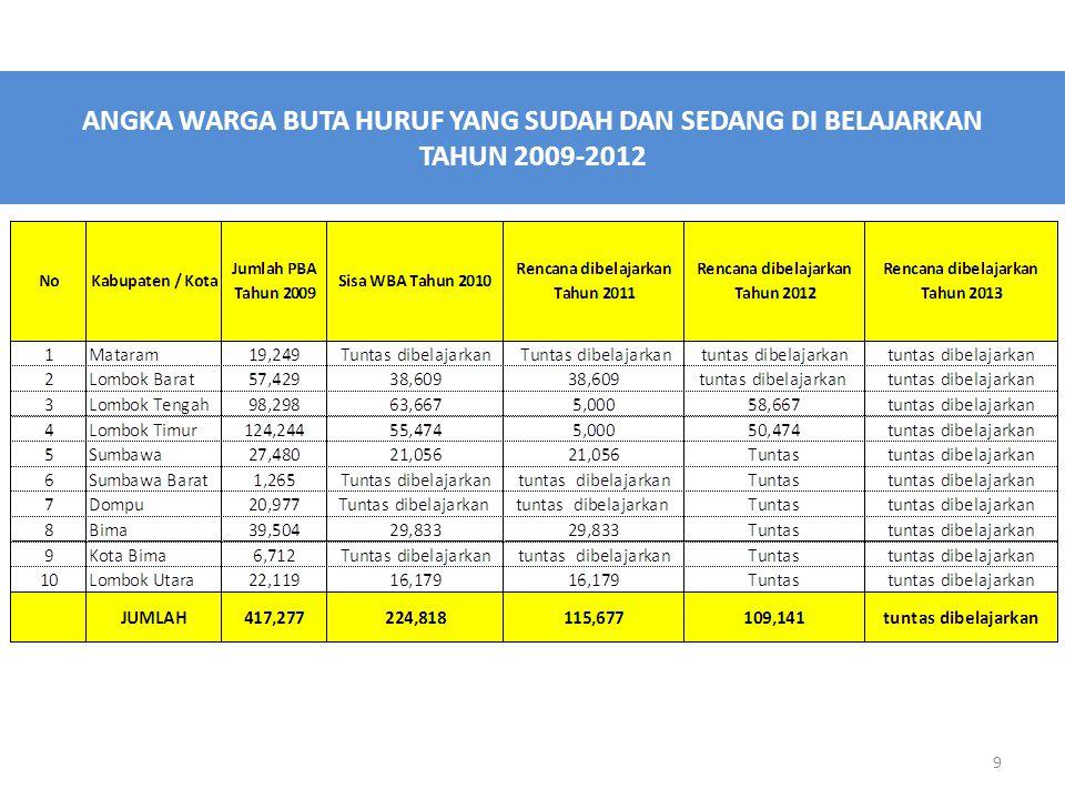 ANGKA WARGA BUTA HURUF YANG SUDAH DAN SEDANG DI BELAJARKAN TAHUN 2009-2012 9