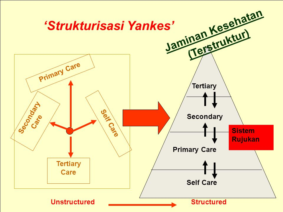 6/20/2014www.jpkm-online.net19 Structured Self Care Primary Care Secondary Tertiary Tertiary Care Secondary Care Primary Care Self Care Unstructured Jaminan Kesehatan (Terstruktur) 'Strukturisasi Yankes' Sistem Rujukan