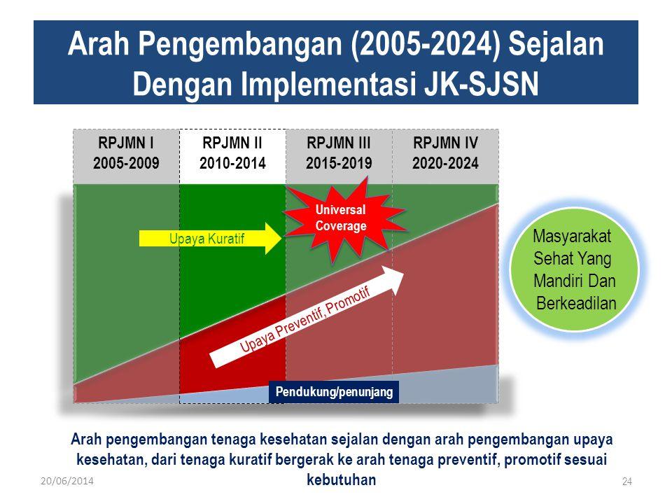 Arah Pengembangan (2005-2024) Sejalan Dengan Implementasi JK-SJSN 24 Masyarakat Sehat Yang Mandiri Dan Berkeadilan Arah pengembangan tenaga kesehatan