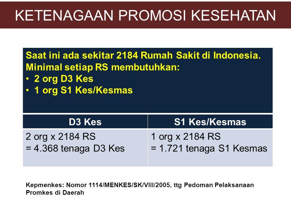 KETENAGAAN PROMOSI KESEHATAN Saat ini ada sekitar 2184 Rumah Sakit di Indonesia. Minimal setiap RS membutuhkan: •2 org D3 Kes •1 org S1 Kes/Kesmas D3