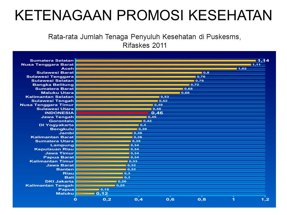 KETENAGAAN PROMOSI KESEHATAN Kepmenkes: Nomor 1114/MENKES/SK/VIII/2005, ttg Pedoman Pelaksanaan Promkes di Daerah Rata-rata Jumlah Tenaga Penyuluh Kes