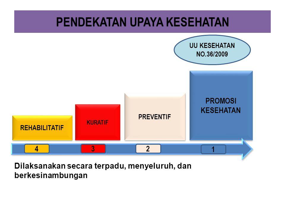 PENDEKATAN UPAYA KESEHATAN PROMOSI KESEHATAN PREVENTIF KURATIF REHABILITATIF 1 432 UU KESEHATAN NO.36/2009 Dilaksanakan secara terpadu, menyeluruh, da